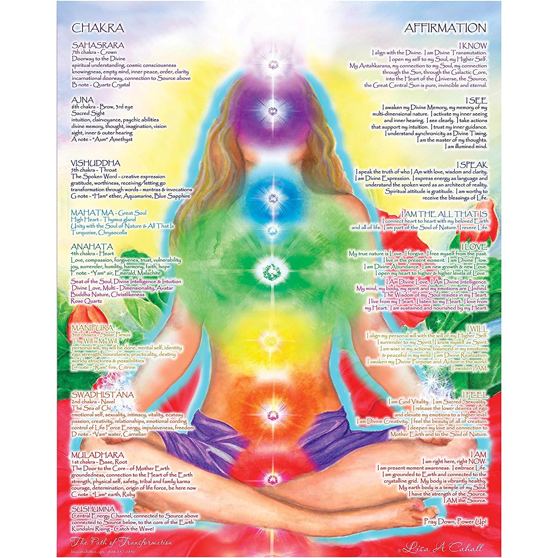 16 x 20 Chakra Chart Poster - Chakra Girl